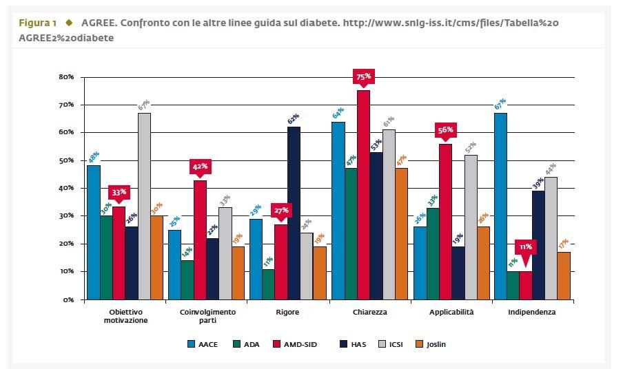 Standard Italiani 2.0 AMD-SID standard italiani per la cura del diabete mellito 2014