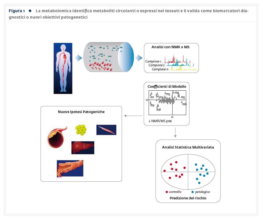 Metabolomica e Sindrome Metabolica: una visione traslazionale