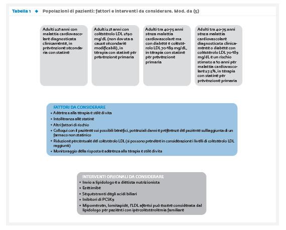 Dai vecchi ai nuovi farmaci ipolipemizzanti per il paziente diabetico