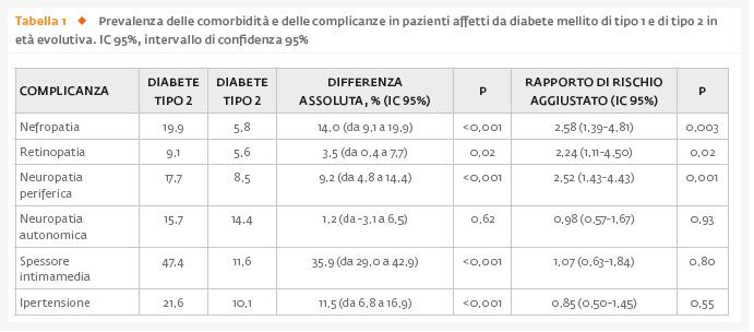Associazione del diabete mellito di tipo 1 e di tipo 2 insorto in giovane età con le complicanze diagnosticate durante l'adolescenza e l'età adulta