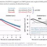 Garofalo Il Diabete